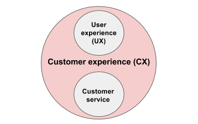 what factors shape customer experience
