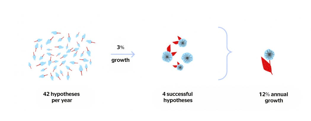The number of hypotheses needed to find the ones that can hack the business growth