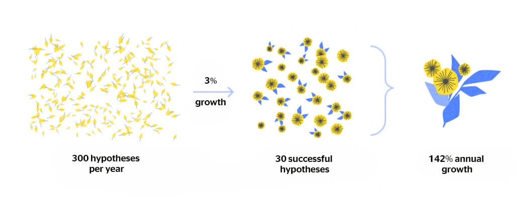 Growth hacking hypotheses conversion