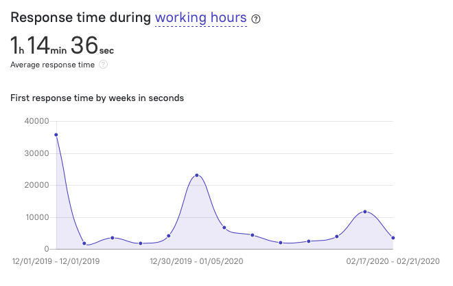 response time during working hours
