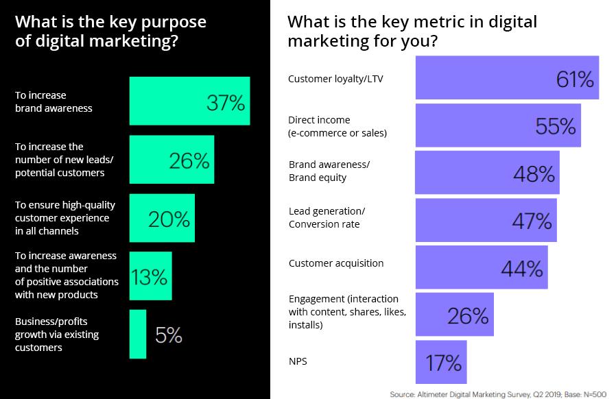 key purposes and key metrics in digital marketing