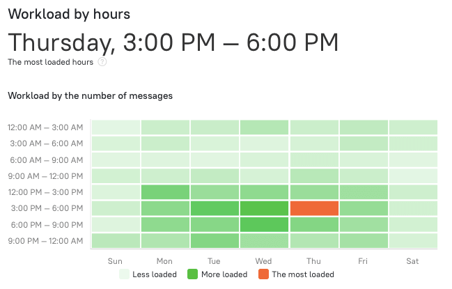 workload by hours