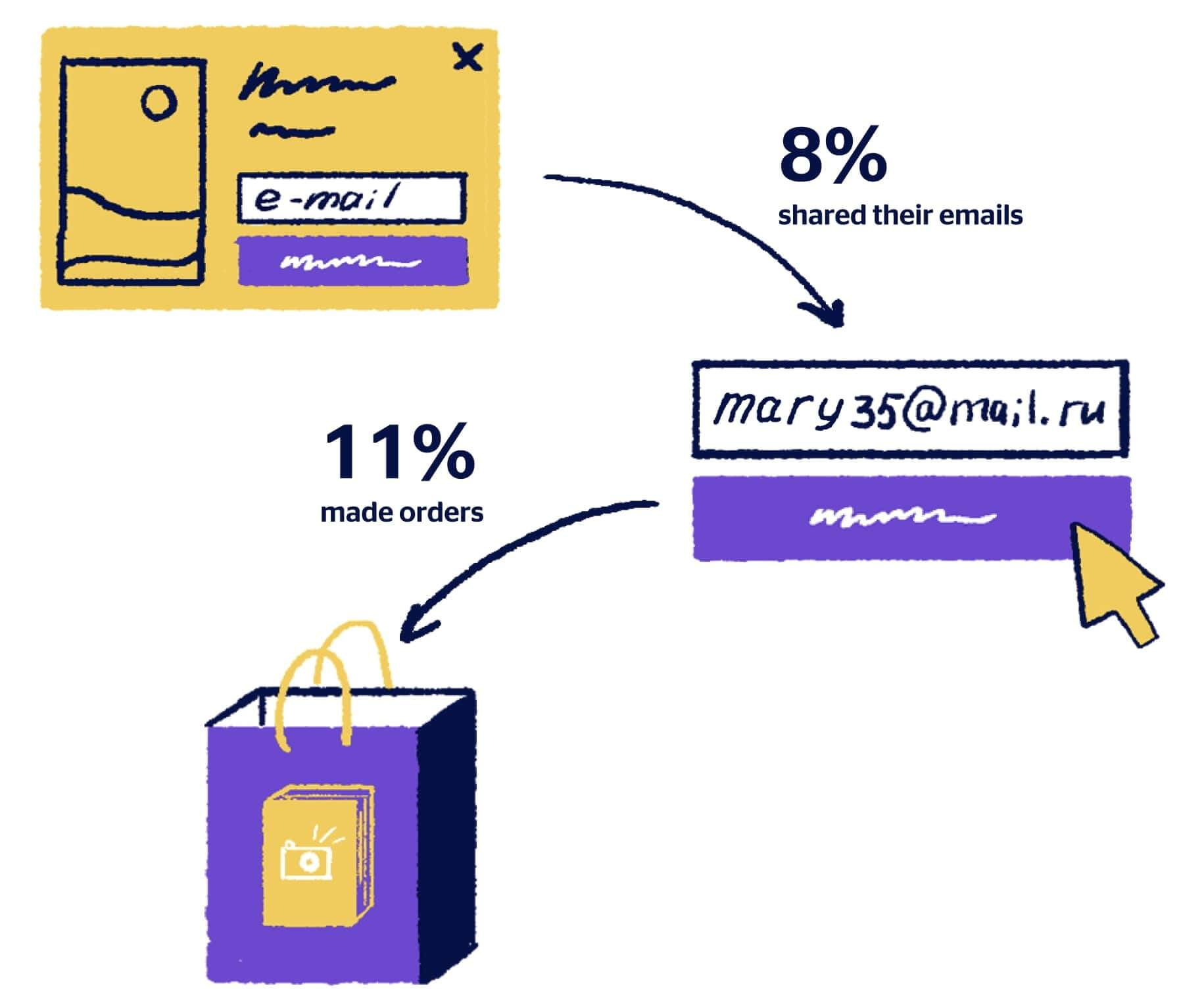 conversion rate from email mofy life