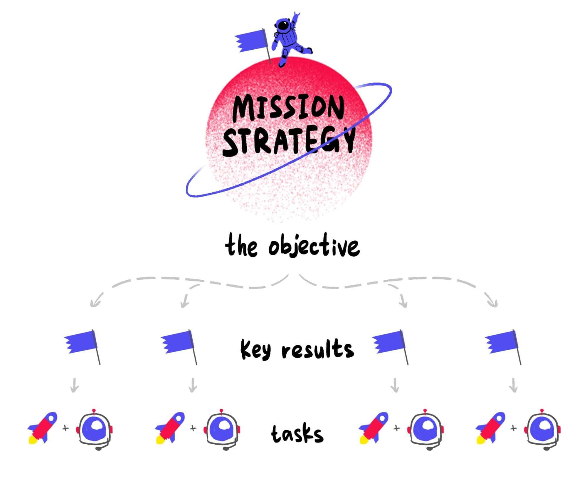 OKR Vs. KPI frameworks