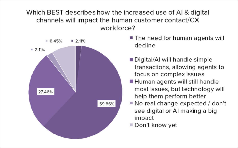 the use of AI