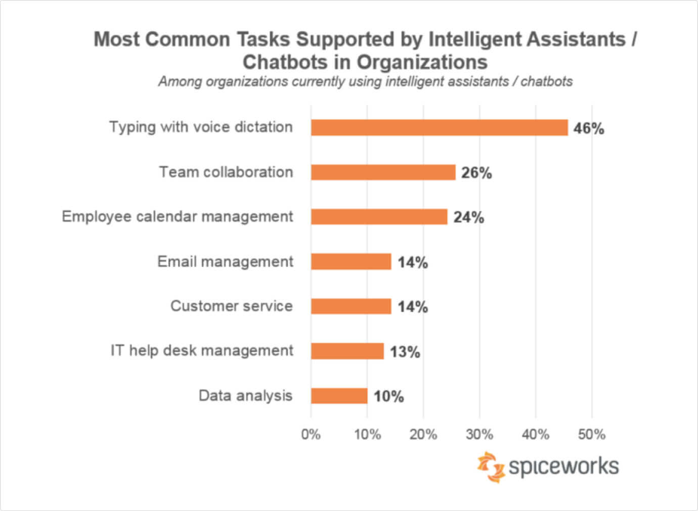 most common tasks supported by AI
