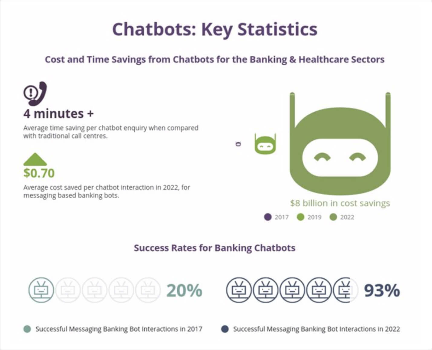 key statistics chatbot