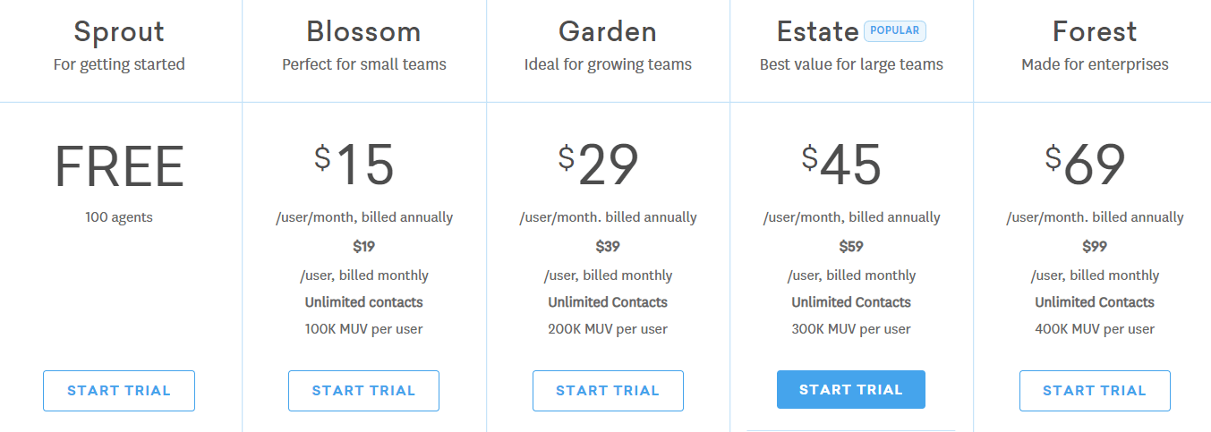 Freshchat pricing model based on monthly subscription, number of seats, and unique visitors.