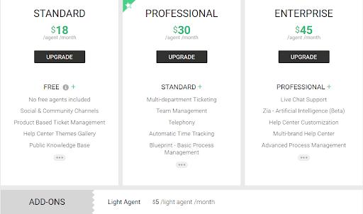 Zoho Desk pricing plans