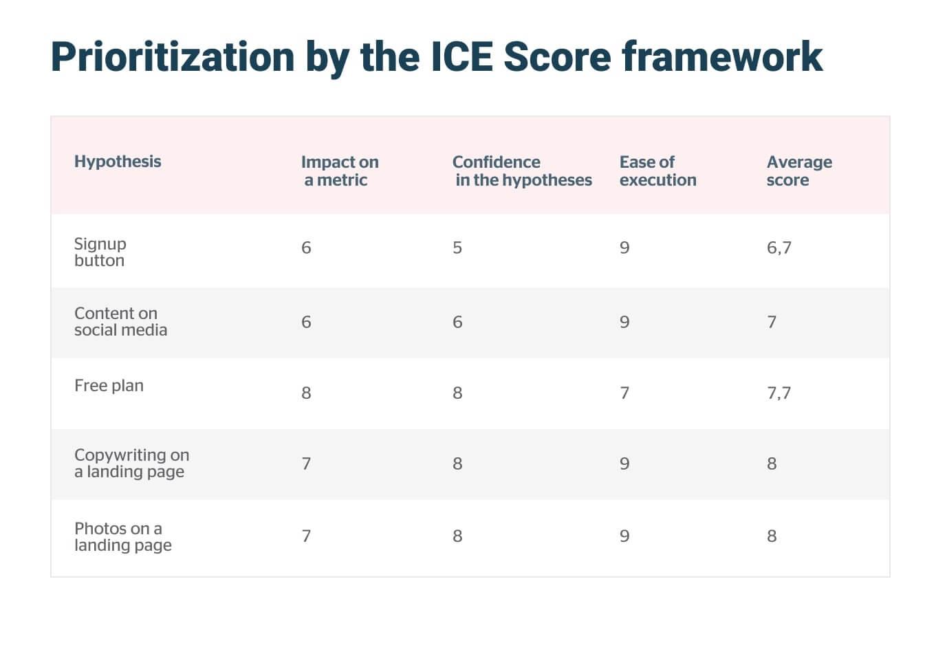 prioritization by ICE framework
