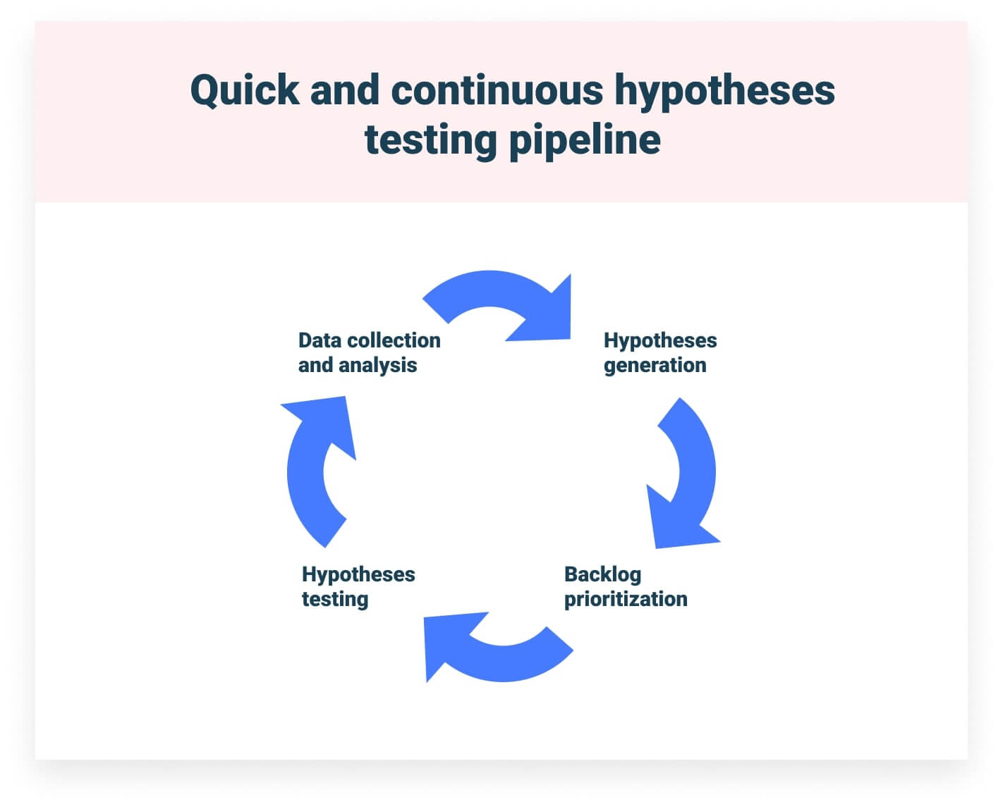 hypotheses testing pipeline