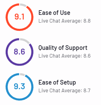 Tawk.to users rating on G2