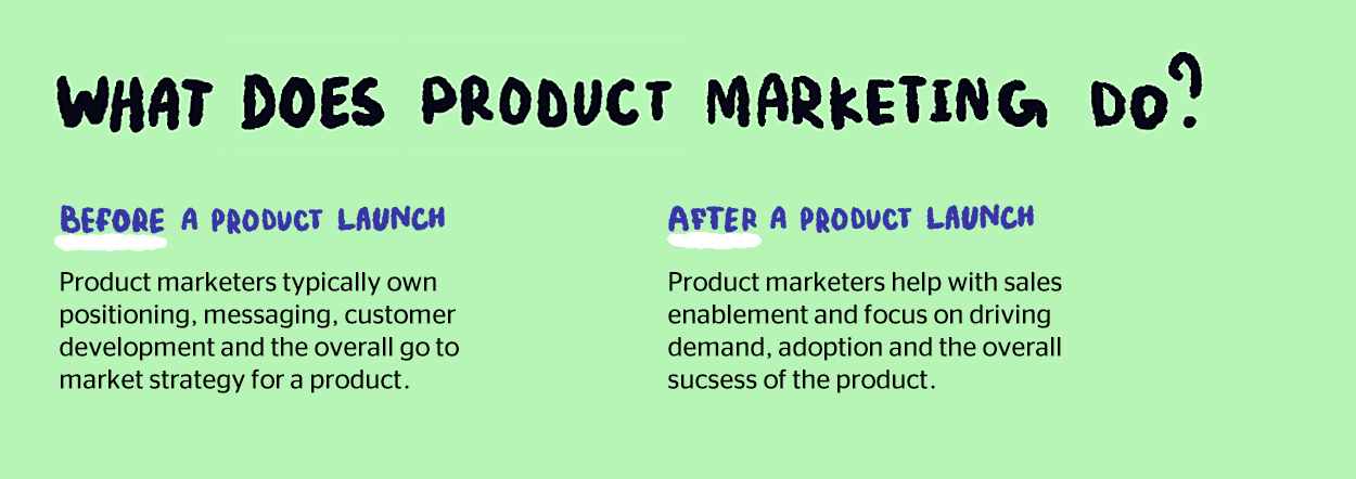 What does product marketing do before and after a product launch