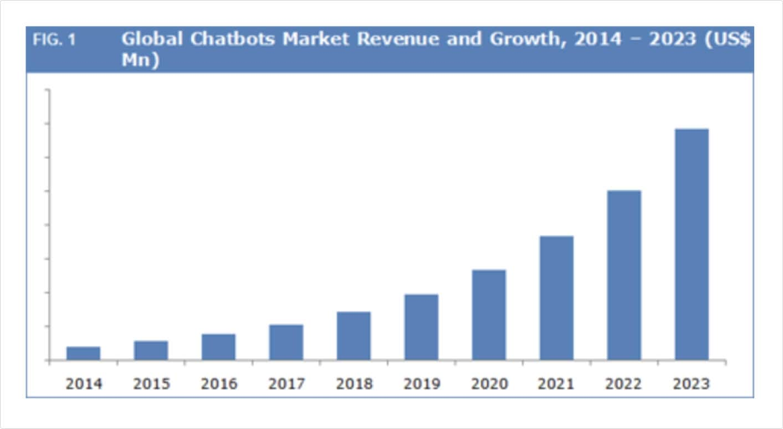 Chatbots market growth