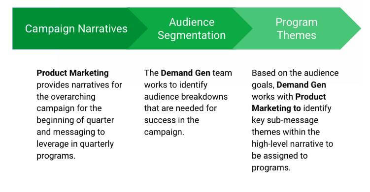 Product go-to-market strategy building