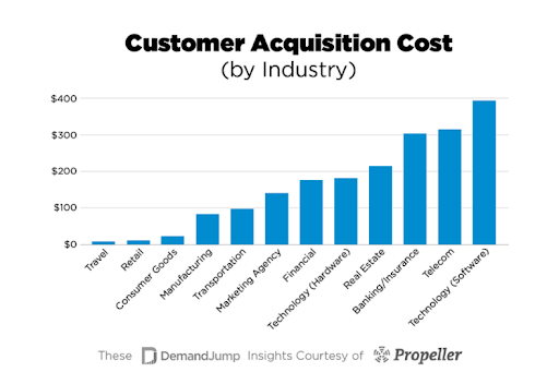Product marketing acquisition cost