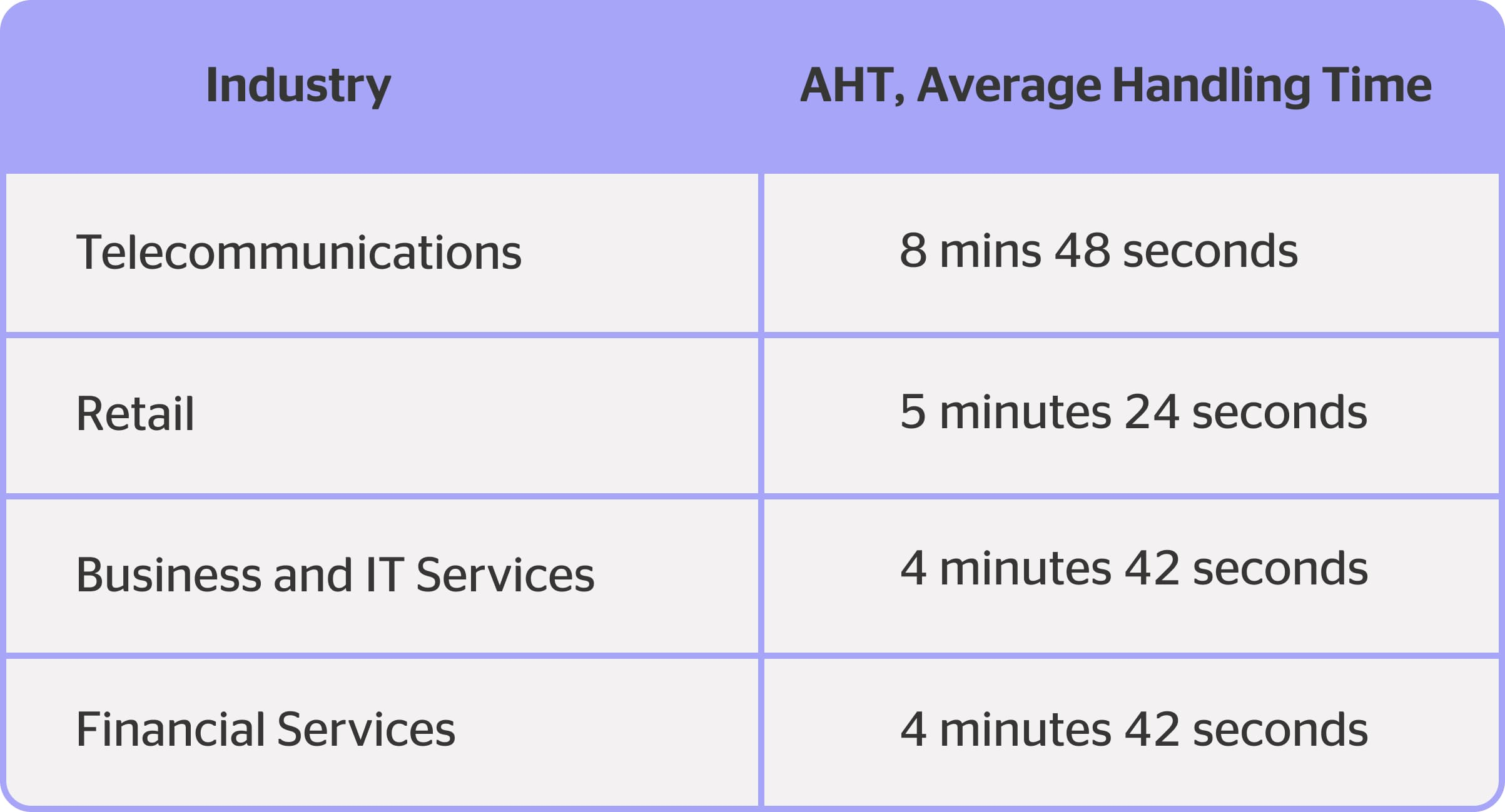 average handling time kpi for customer service by industries