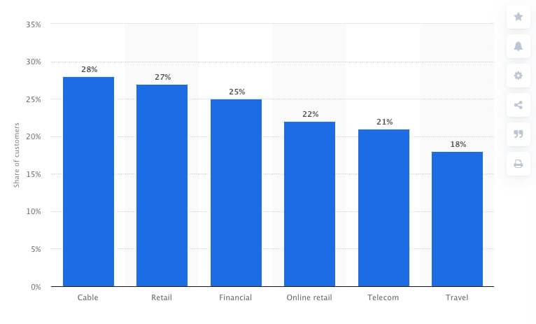 churn rate by industries