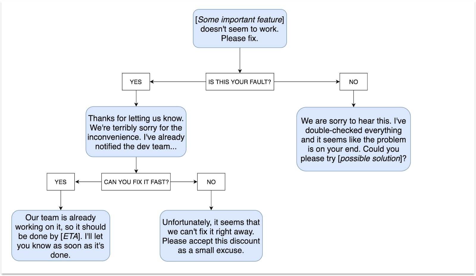 Flowchart customer service scenarios