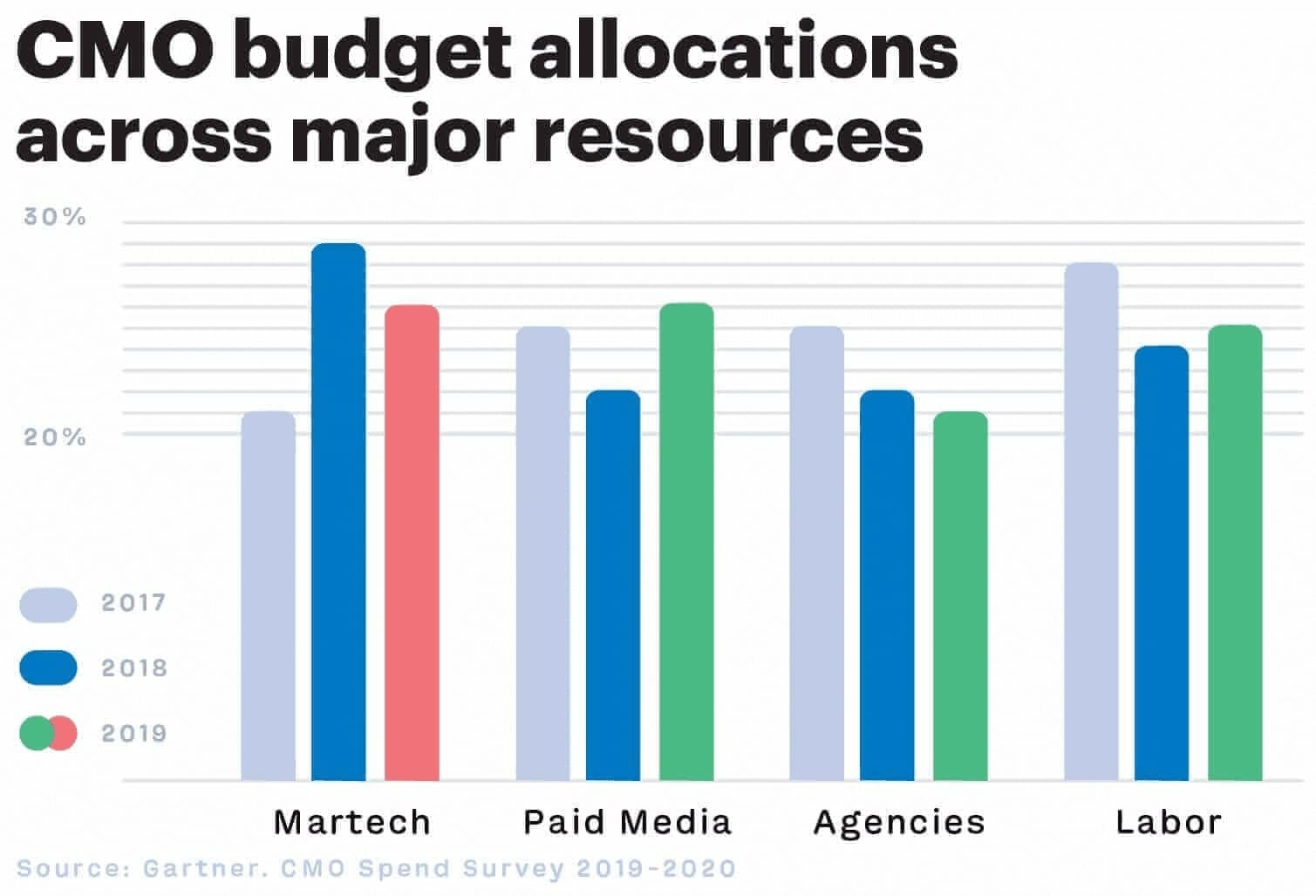 The budget CMOs spend on marketing technology stack