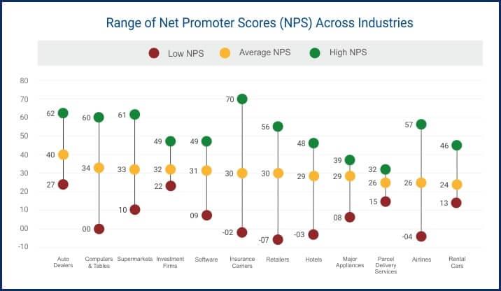 net promoter score kpi for customer service by industries