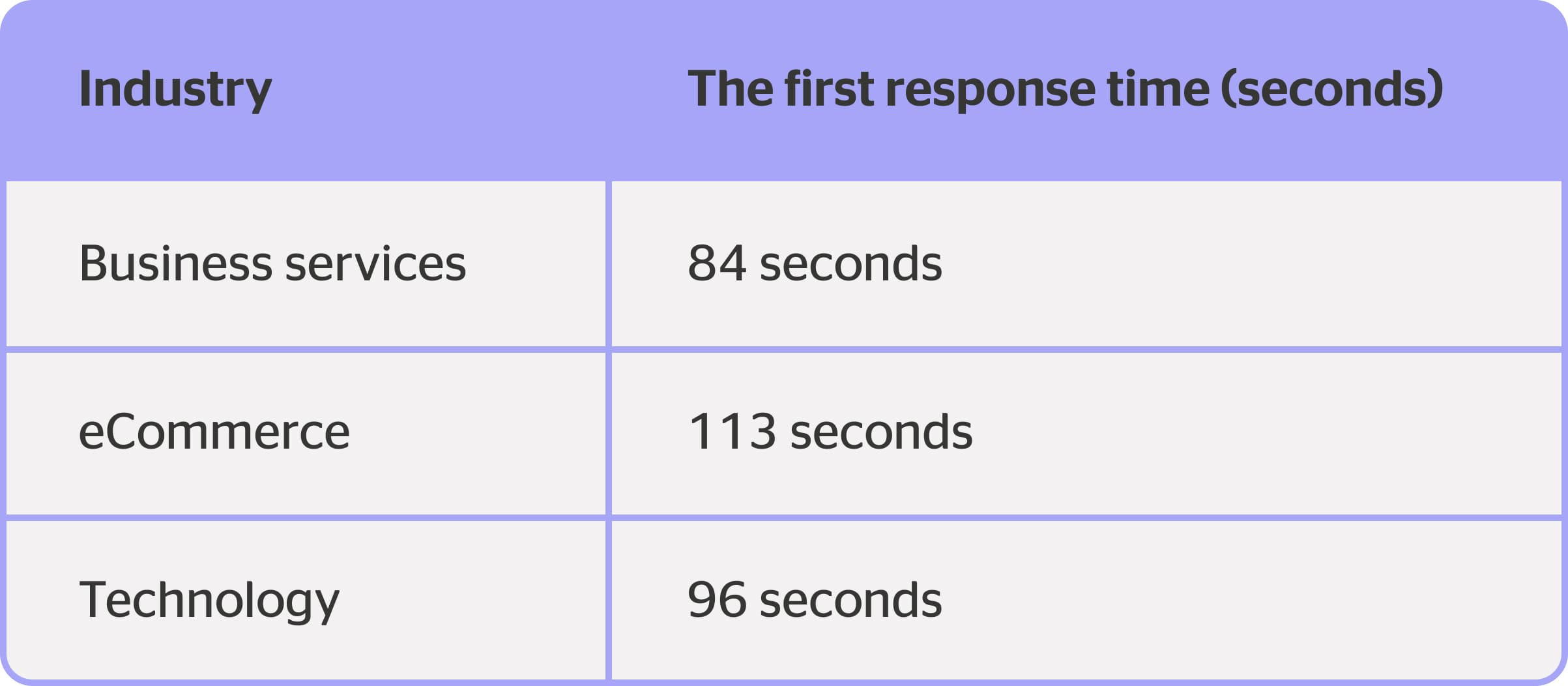 first response speed kpi for customer service in different industries