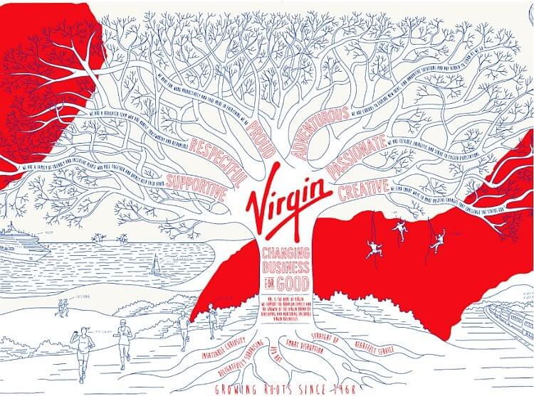 Virgin service philosophy