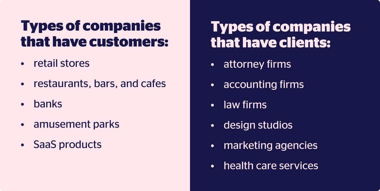 the most common industries and their type