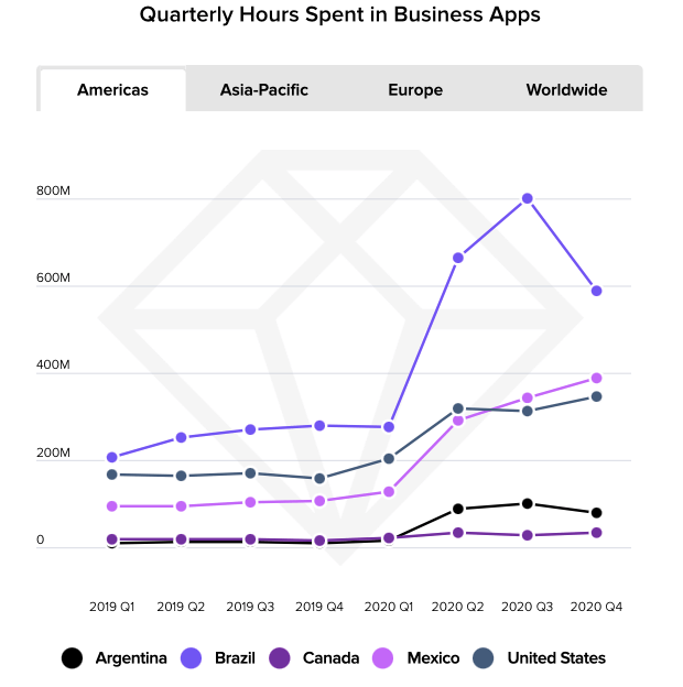 business apps figure