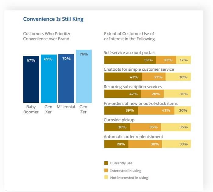 customers convenience figure