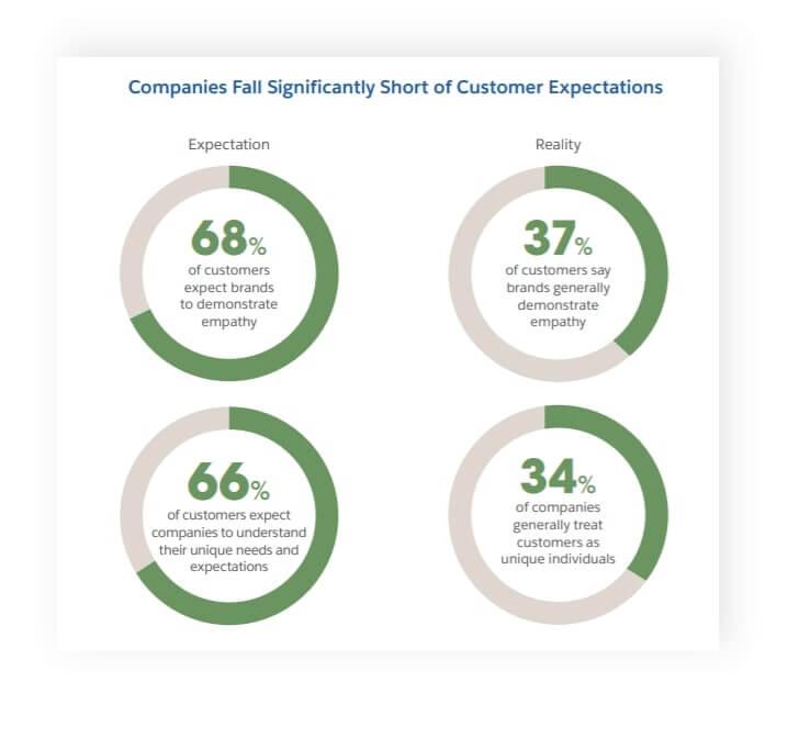 customer expectations figure