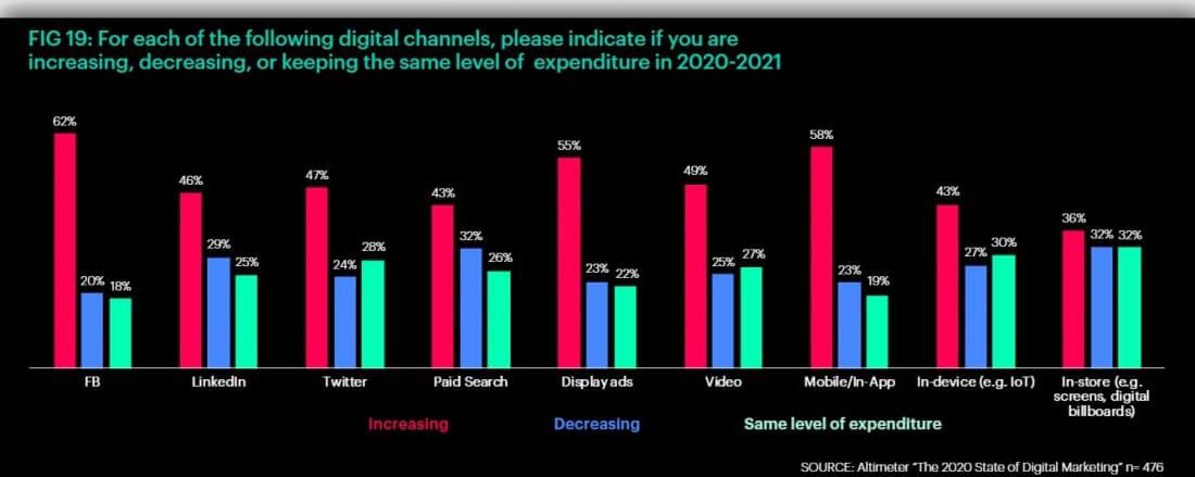 channels dynamics figure