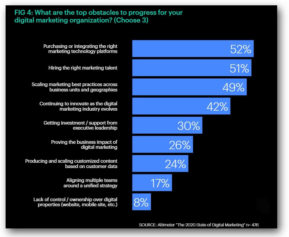 top obstacles for digital marketing