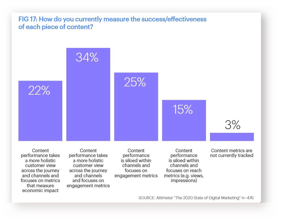 effectiveness of the content figure