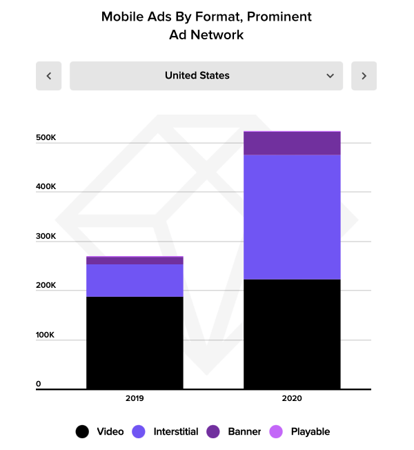 mobile ads by format figure