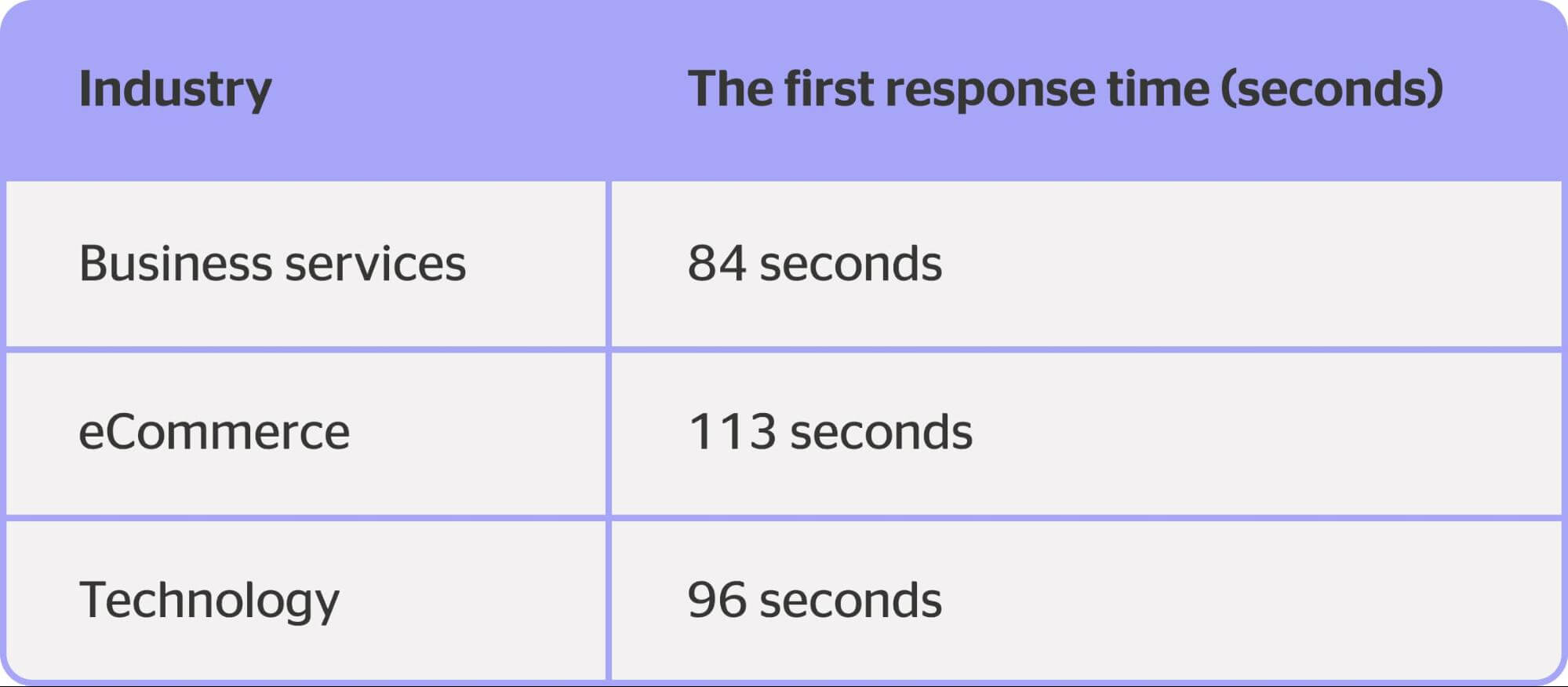 first response rate benchmark