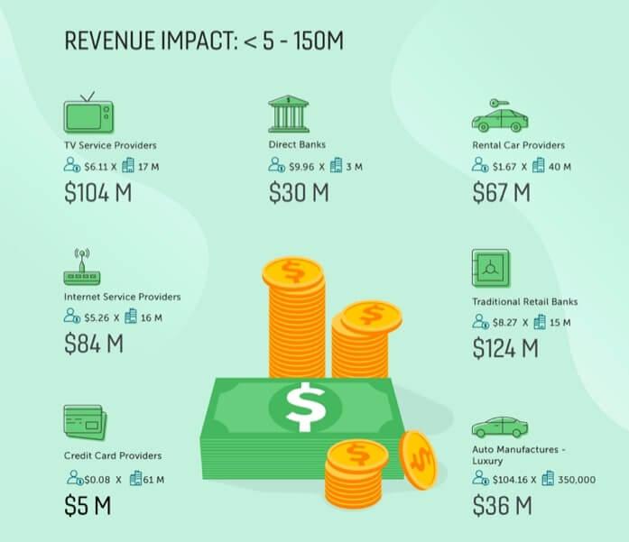 annual revenue impact