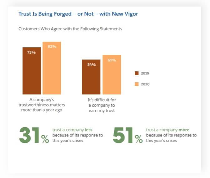 companies trust figure