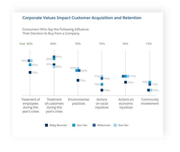 corporate values and acquisition figure