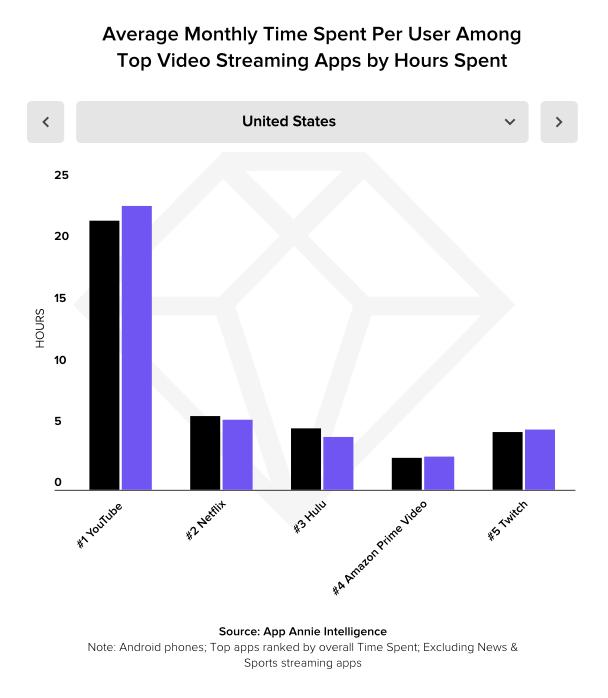 video streaming figure