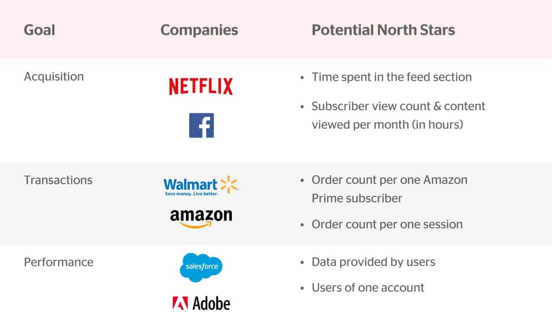 companies and their north star metrics