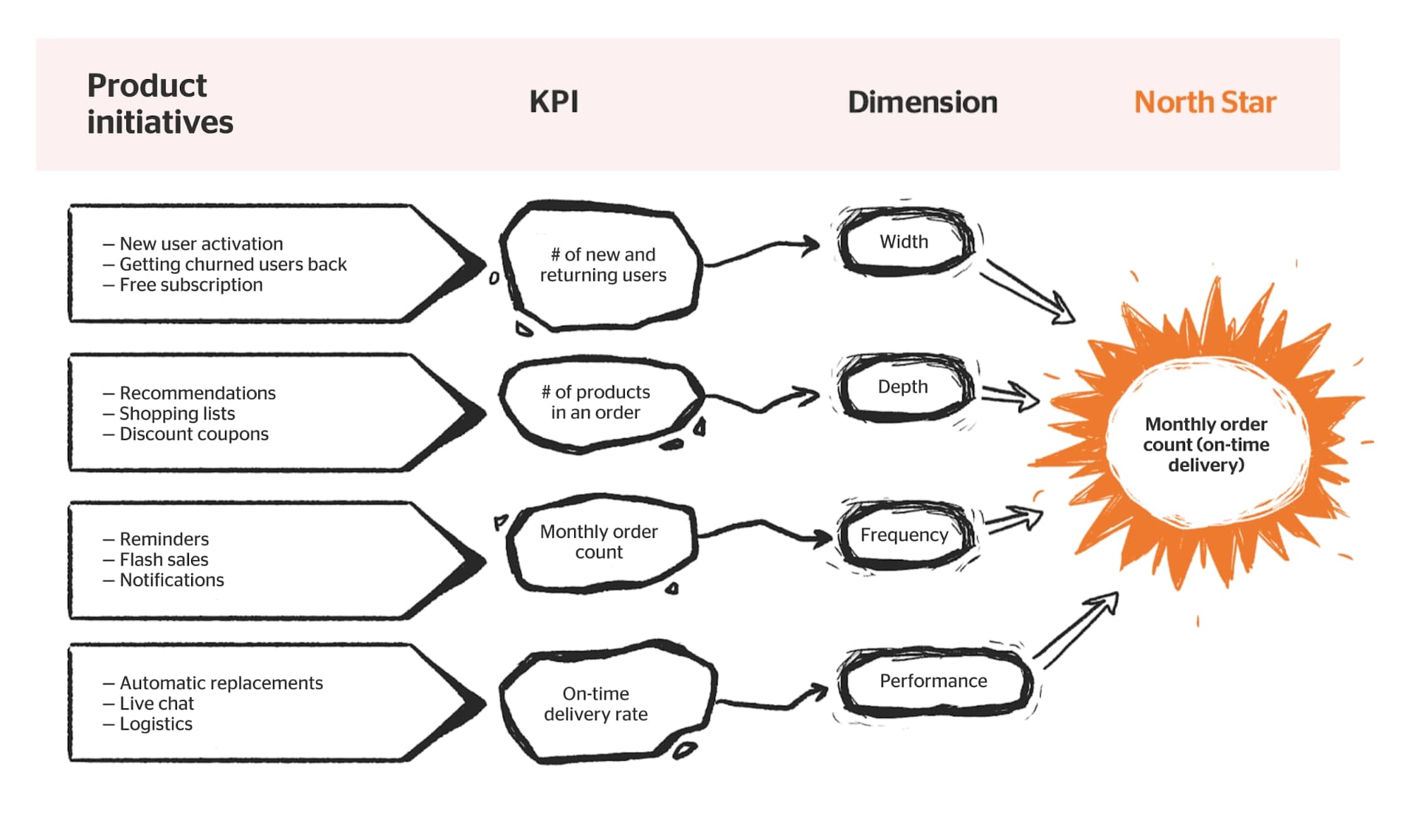 north star metrics and kpis