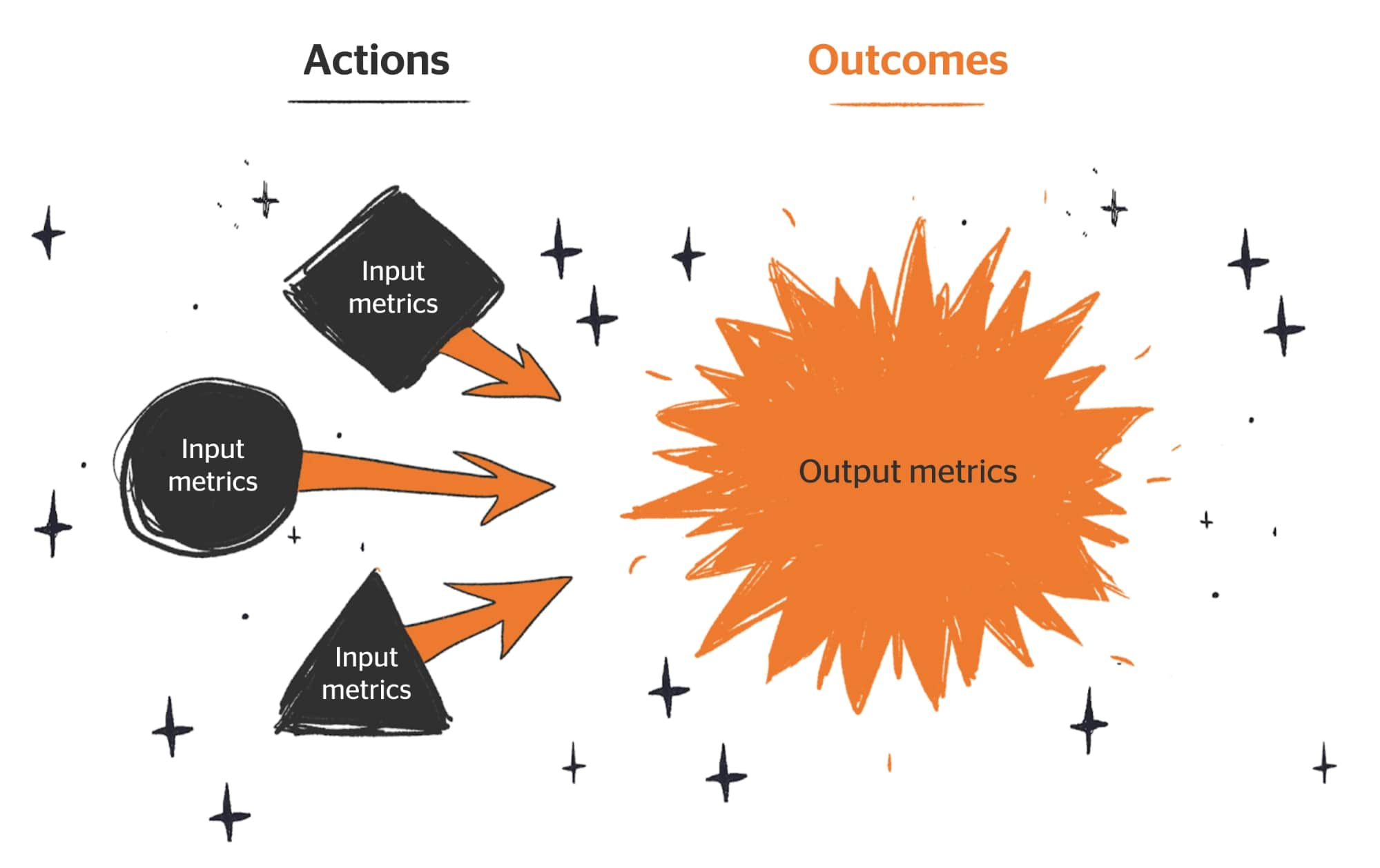 actions and outcomes north star metric