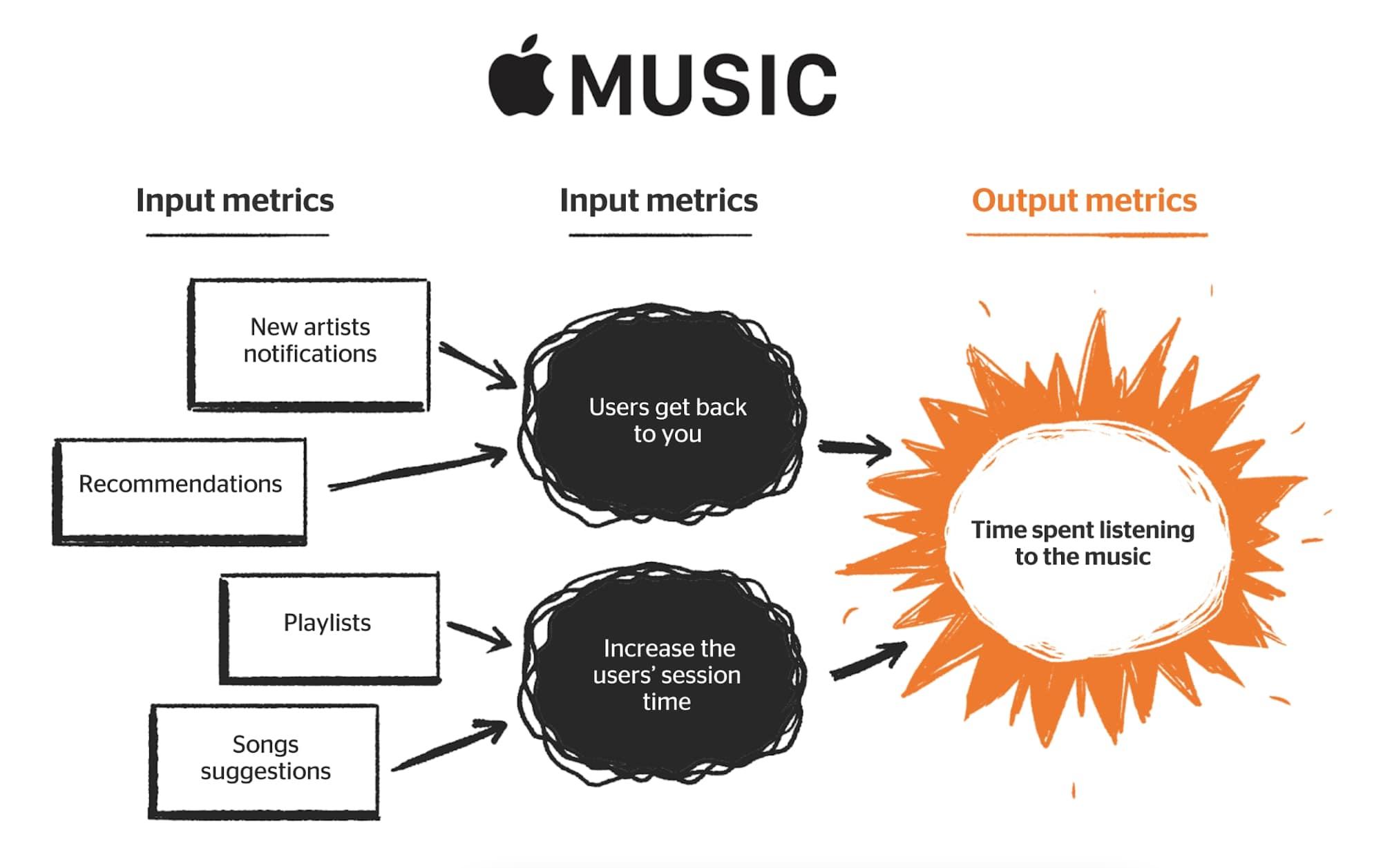 apple music north star metric