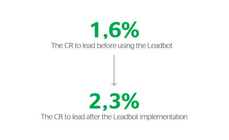 cr before and after the leadbot implementation