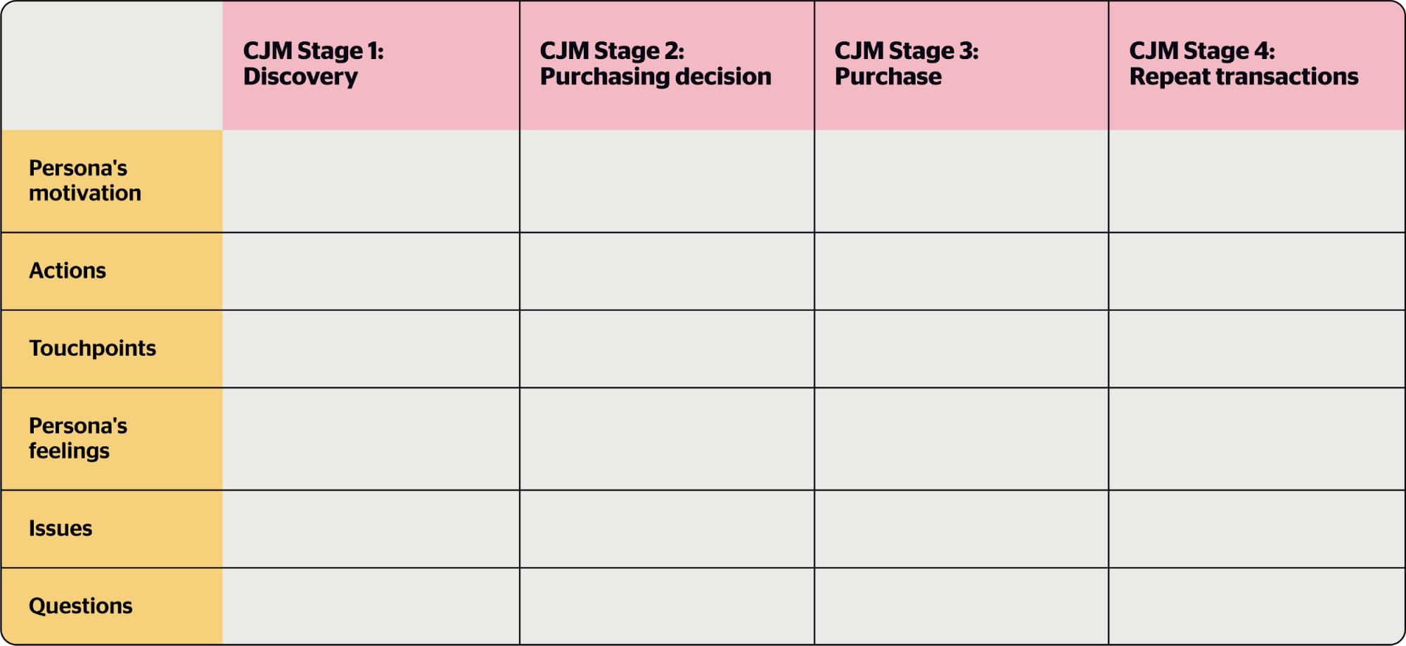 The CJM question plan
