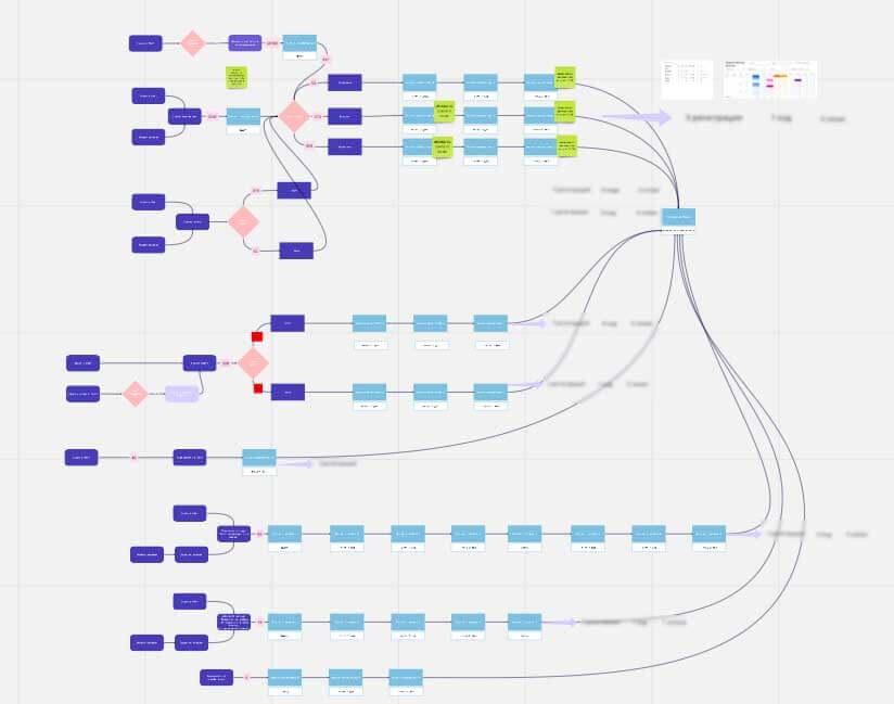 Nurture sequence with segmentation