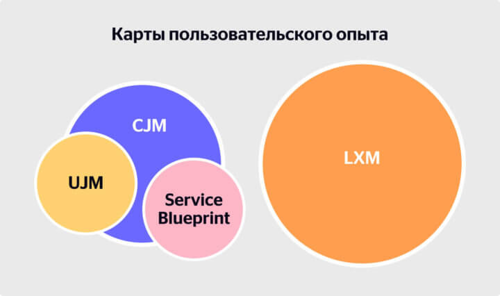 User experience maps