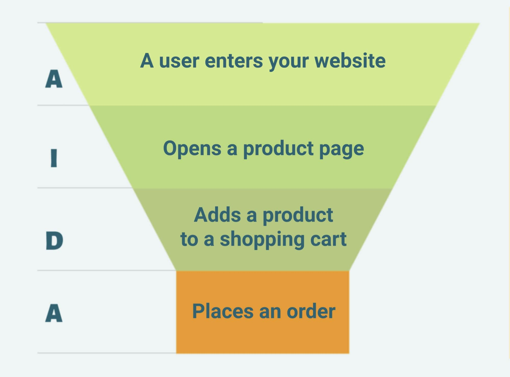 Funnel stages in eCommerce
