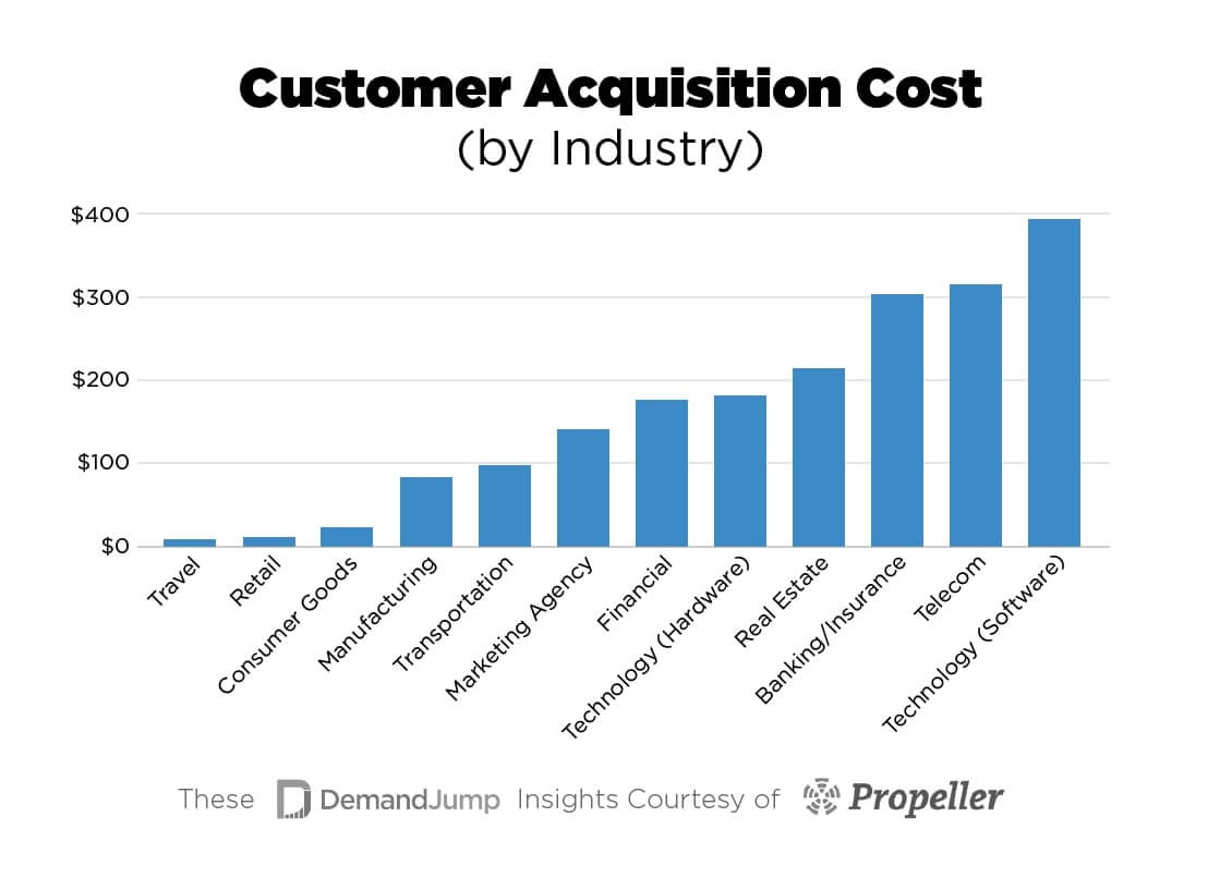 Customer Acquisition Cost benchmarks